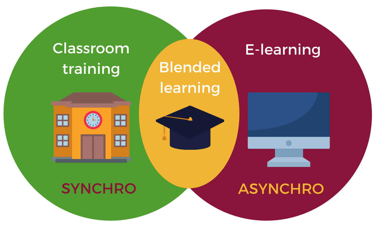 Blended learning schema
